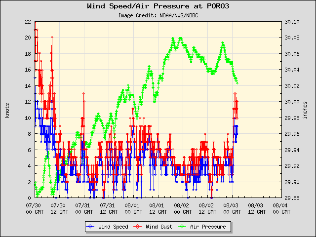 5-day plot - Wind Speed, Wind Gust and Atmospheric Pressure at PORO3