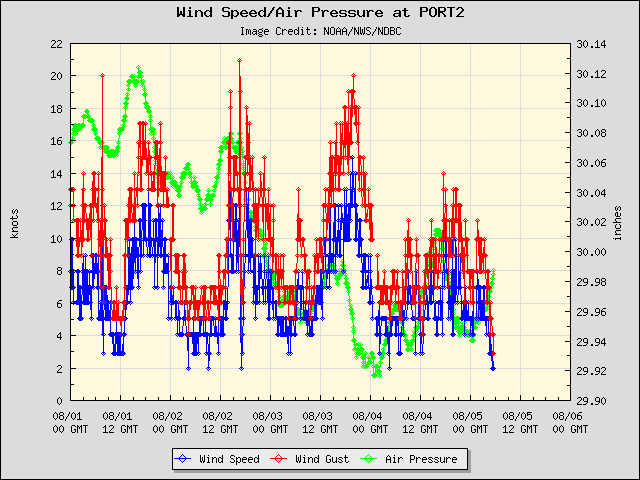 5-day plot - Wind Speed, Wind Gust and Atmospheric Pressure at PORT2
