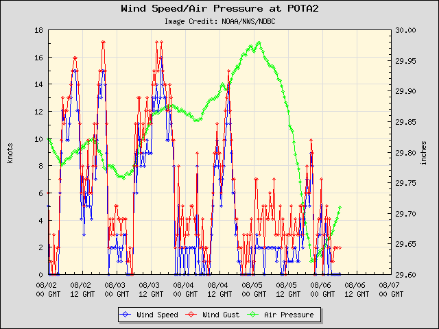 5-day plot - Wind Speed, Wind Gust and Atmospheric Pressure at POTA2