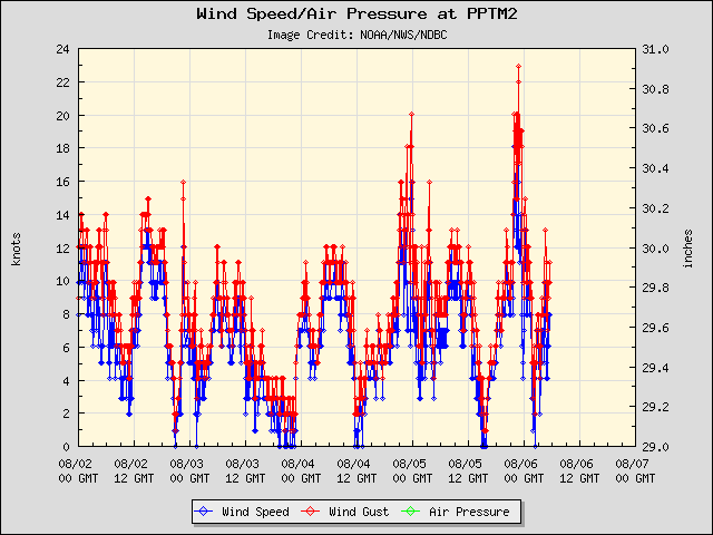 5-day plot - Wind Speed, Wind Gust and Atmospheric Pressure at PPTM2