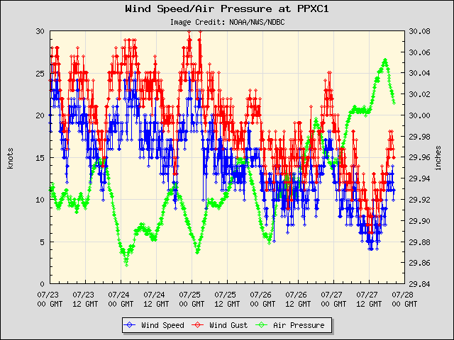 5-day plot - Wind Speed, Wind Gust and Atmospheric Pressure at PPXC1