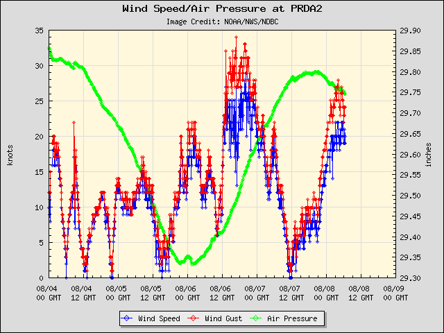 5-day plot - Wind Speed, Wind Gust and Atmospheric Pressure at PRDA2