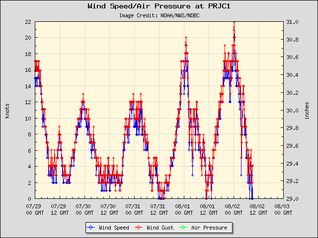 5-day plot - Wind Speed, Wind Gust and Atmospheric Pressure at PRJC1
