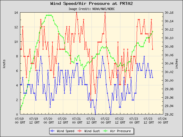 5-day plot - Wind Speed, Wind Gust and Atmospheric Pressure at PRTA2
