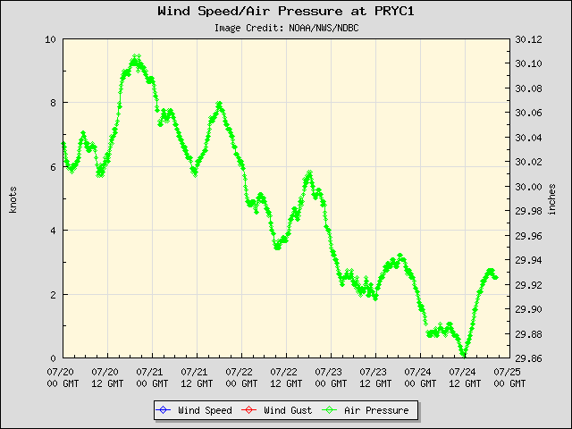 5-day plot - Wind Speed, Wind Gust and Atmospheric Pressure at PRYC1