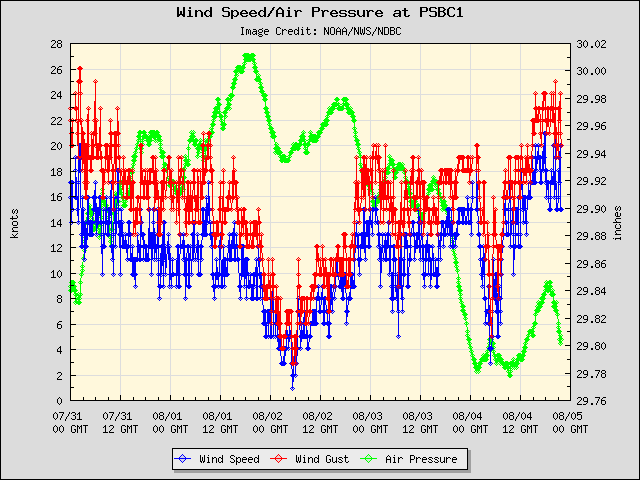 5-day plot - Wind Speed, Wind Gust and Atmospheric Pressure at PSBC1