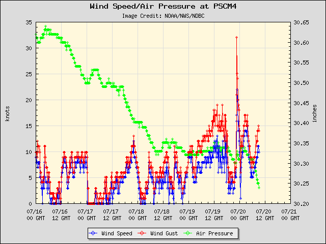 5-day plot - Wind Speed, Wind Gust and Atmospheric Pressure at PSCM4