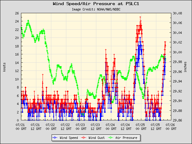 5-day plot - Wind Speed, Wind Gust and Atmospheric Pressure at PSLC1