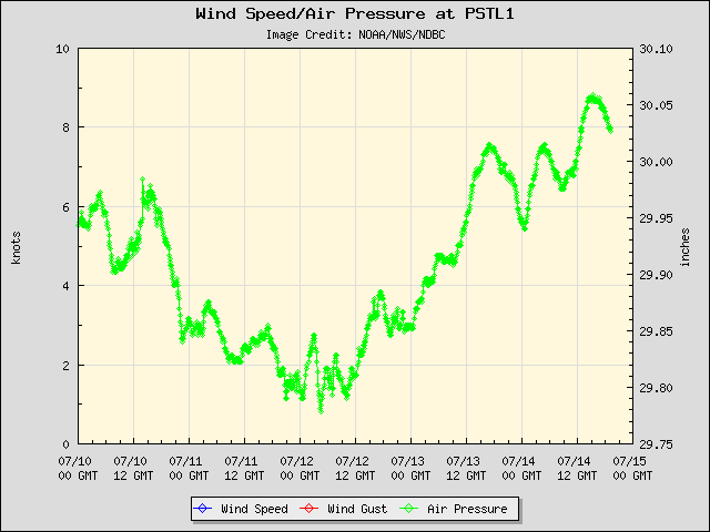 5-day plot - Wind Speed, Wind Gust and Atmospheric Pressure at PSTL1