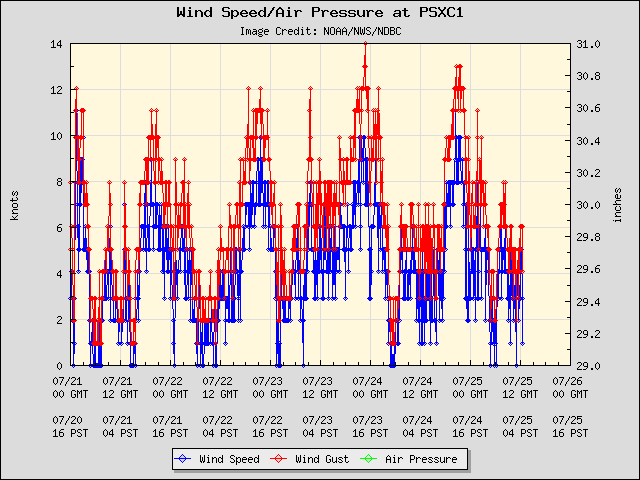 5-day plot - Wind Speed, Wind Gust and Atmospheric Pressure at PSXC1