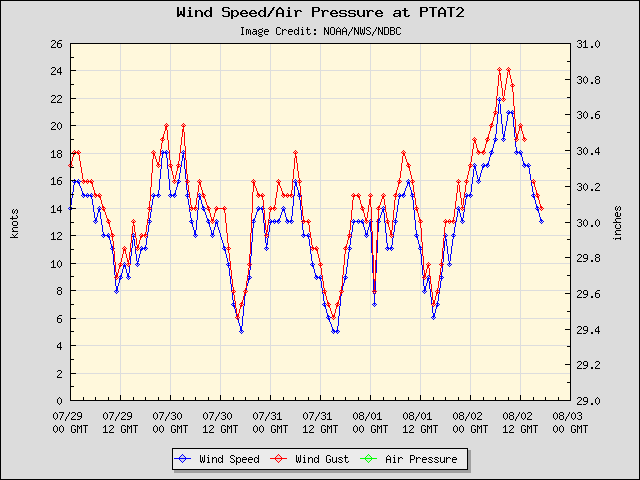 5-day plot - Wind Speed, Wind Gust and Atmospheric Pressure at PTAT2