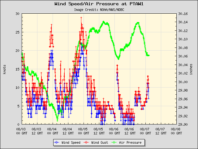 5-day plot - Wind Speed, Wind Gust and Atmospheric Pressure at PTAW1