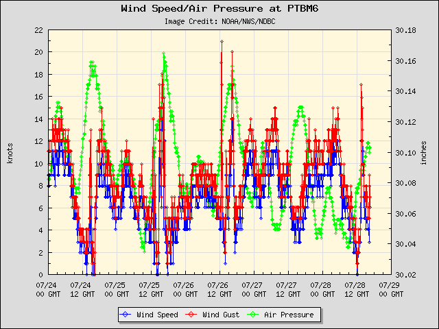 5-day plot - Wind Speed, Wind Gust and Atmospheric Pressure at PTBM6