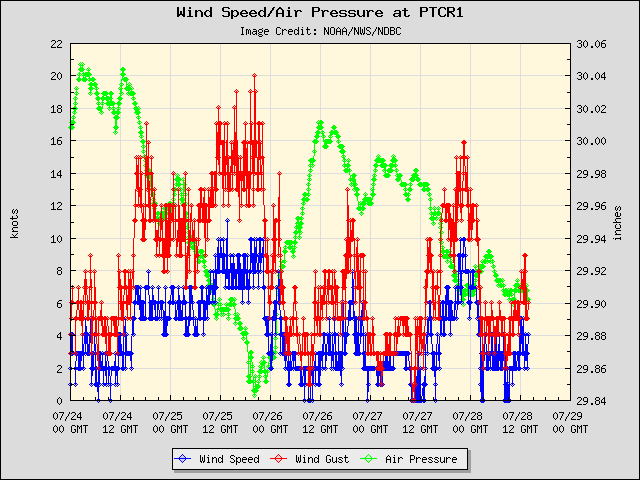 5-day plot - Wind Speed, Wind Gust and Atmospheric Pressure at PTCR1