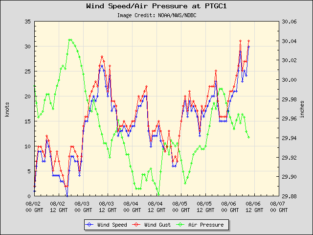 5-day plot - Wind Speed, Wind Gust and Atmospheric Pressure at PTGC1