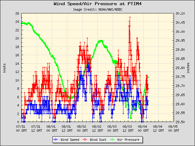 5-day plot - Wind Speed, Wind Gust and Atmospheric Pressure at PTIM4