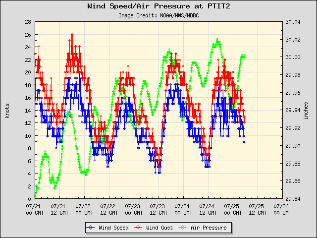 5-day plot - Wind Speed, Wind Gust and Atmospheric Pressure at PTIT2