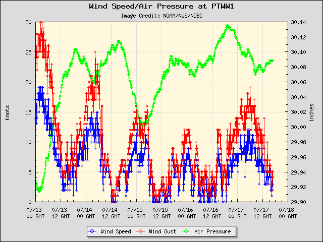 5-day plot - Wind Speed, Wind Gust and Atmospheric Pressure at PTWW1