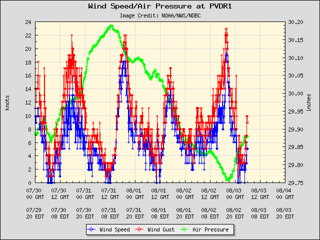 5-day plot - Wind Speed, Wind Gust and Atmospheric Pressure at PVDR1