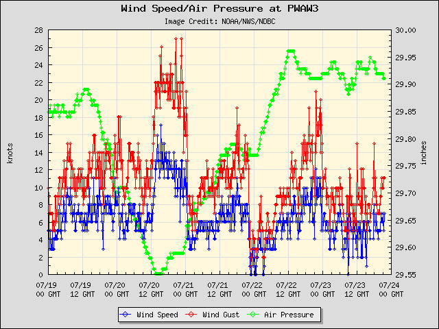 5-day plot - Wind Speed, Wind Gust and Atmospheric Pressure at PWAW3