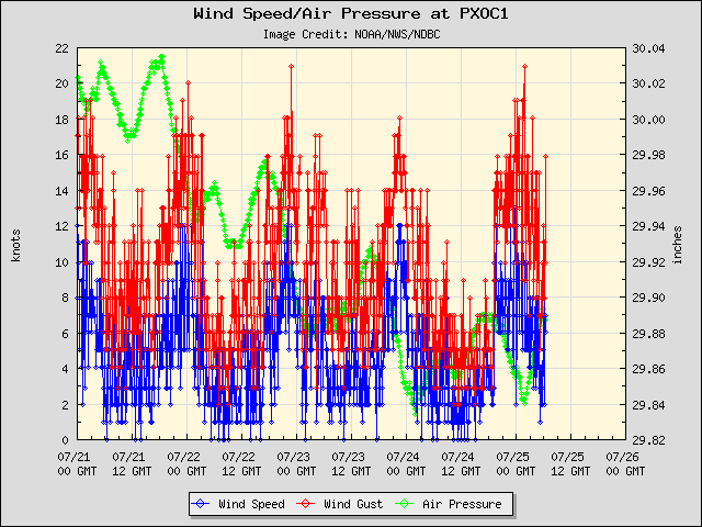 5-day plot - Wind Speed, Wind Gust and Atmospheric Pressure at PXOC1