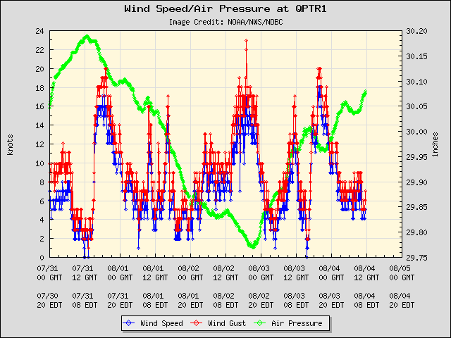 5-day plot - Wind Speed, Wind Gust and Atmospheric Pressure at QPTR1