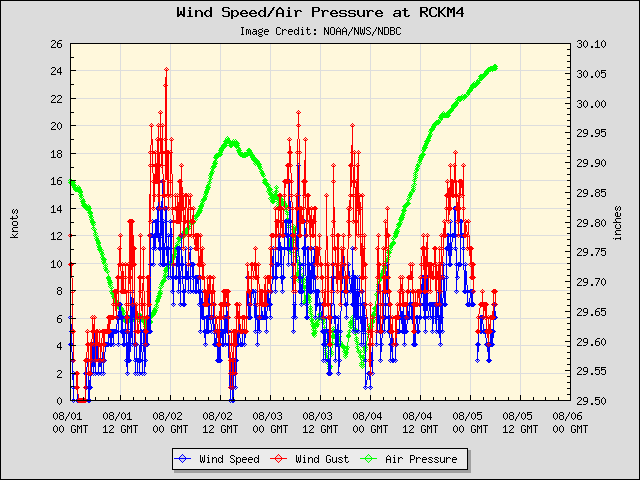 5-day plot - Wind Speed, Wind Gust and Atmospheric Pressure at RCKM4