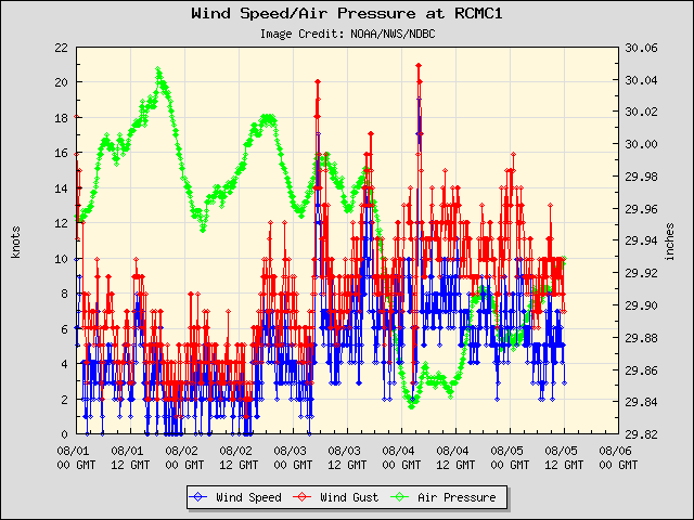 5-day plot - Wind Speed, Wind Gust and Atmospheric Pressure at RCMC1