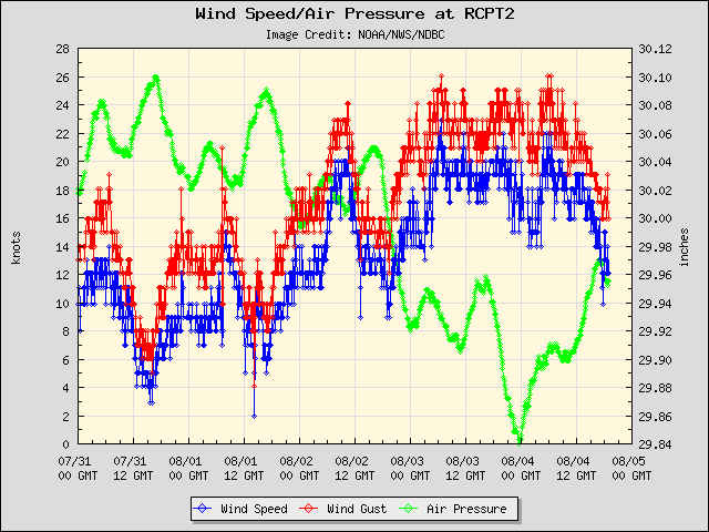 5-day plot - Wind Speed, Wind Gust and Atmospheric Pressure at RCPT2