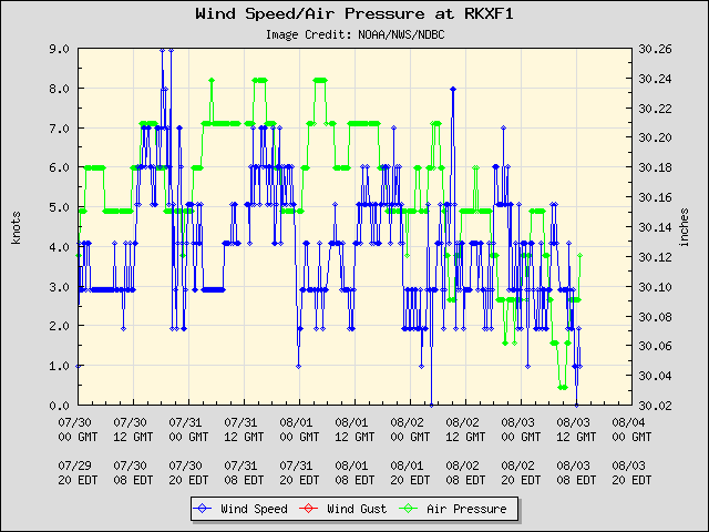 5-day plot - Wind Speed, Wind Gust and Atmospheric Pressure at RKXF1