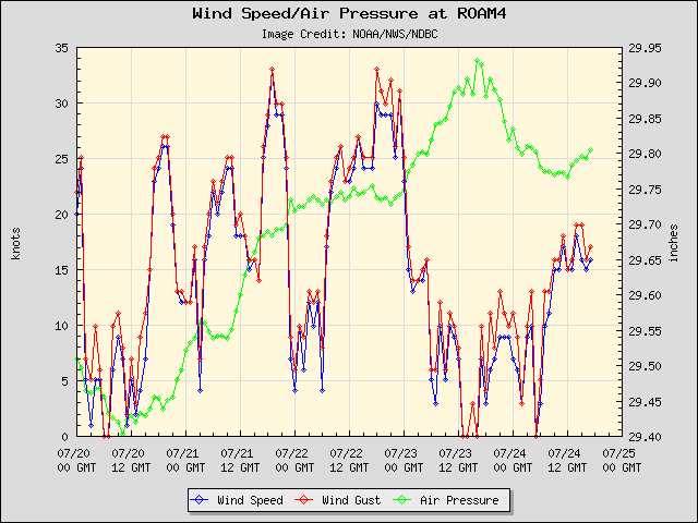 5-day plot - Wind Speed, Wind Gust and Atmospheric Pressure at ROAM4