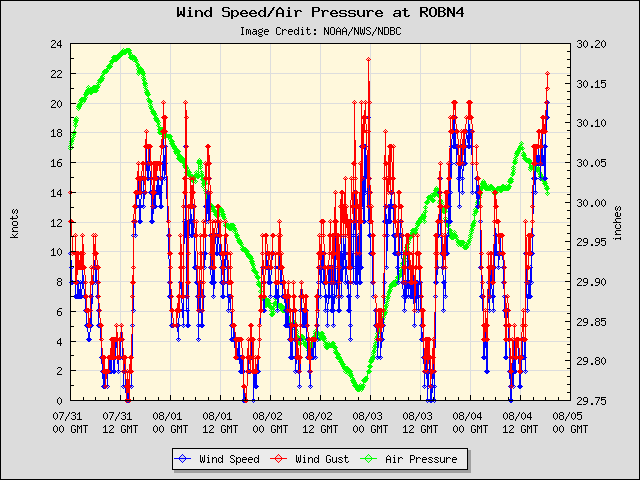 5-day plot - Wind Speed, Wind Gust and Atmospheric Pressure at ROBN4