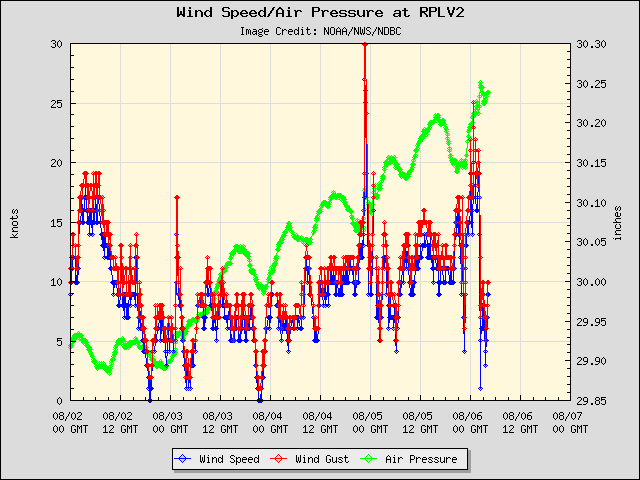 5-day plot - Wind Speed, Wind Gust and Atmospheric Pressure at RPLV2