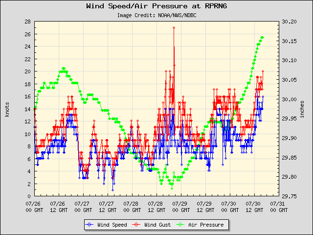 5-day plot - Wind Speed, Wind Gust and Atmospheric Pressure at RPRN6
