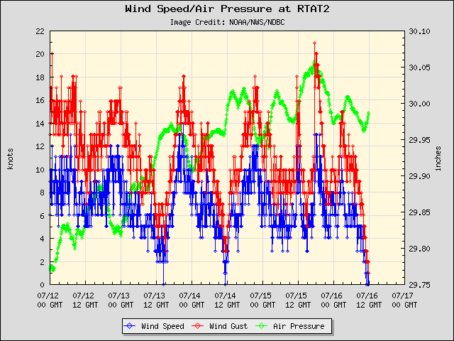 5-day plot - Wind Speed, Wind Gust and Atmospheric Pressure at RTAT2