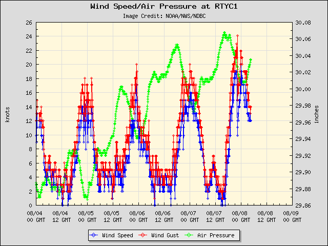 5-day plot - Wind Speed, Wind Gust and Atmospheric Pressure at RTYC1