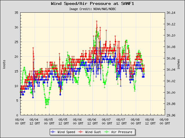 5-day plot - Wind Speed, Wind Gust and Atmospheric Pressure at SANF1