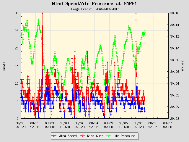 5-day plot - Wind Speed, Wind Gust and Atmospheric Pressure at SAPF1