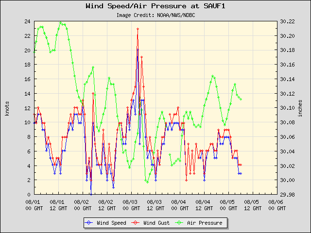 5-day plot - Wind Speed, Wind Gust and Atmospheric Pressure at SAUF1