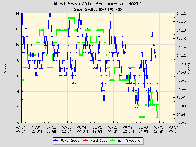 5-day plot - Wind Speed, Wind Gust and Atmospheric Pressure at SAXG1