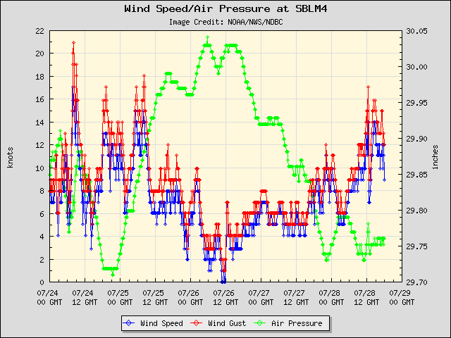 5-day plot - Wind Speed, Wind Gust and Atmospheric Pressure at SBLM4