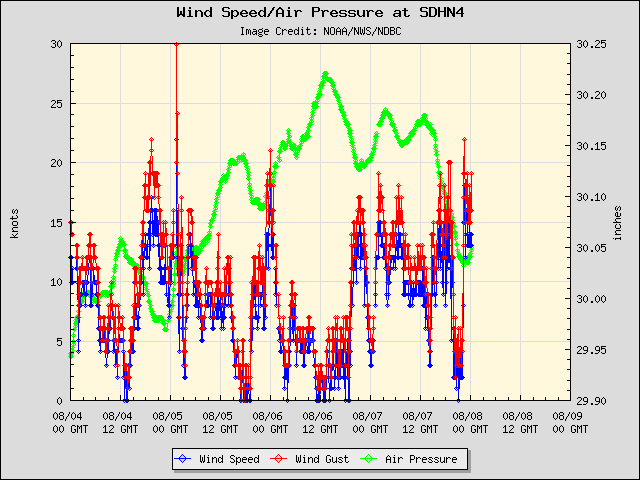 5-day plot - Wind Speed, Wind Gust and Atmospheric Pressure at SDHN4