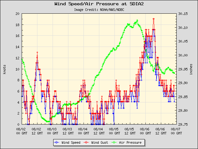 5-day plot - Wind Speed, Wind Gust and Atmospheric Pressure at SDIA2
