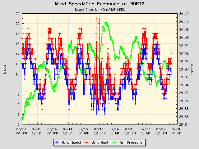 5-day plot - Wind Speed, Wind Gust and Atmospheric Pressure at SDRT2