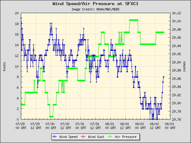 5-day plot - Wind Speed, Wind Gust and Atmospheric Pressure at SFXC1