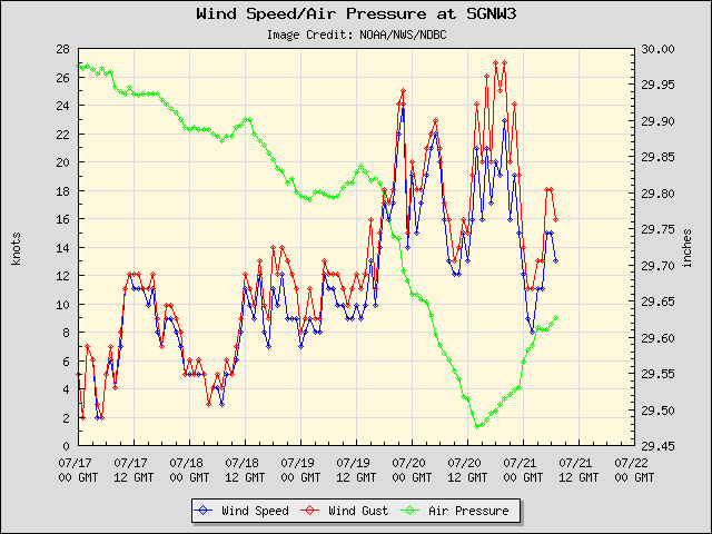 5-day plot - Wind Speed, Wind Gust and Atmospheric Pressure at SGNW3