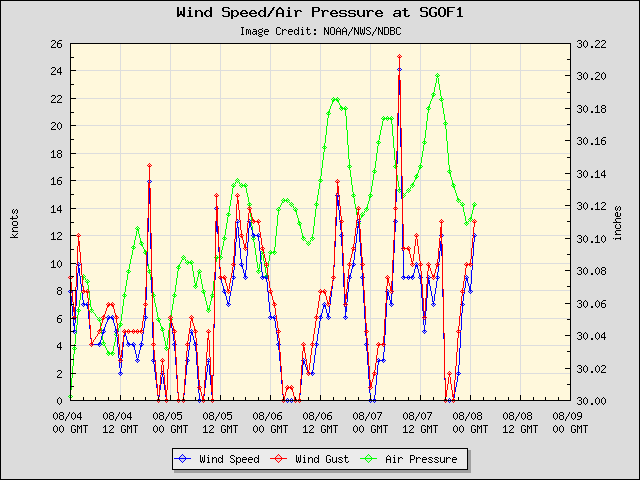 5-day plot - Wind Speed, Wind Gust and Atmospheric Pressure at SGOF1