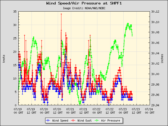 5-day plot - Wind Speed, Wind Gust and Atmospheric Pressure at SHPF1