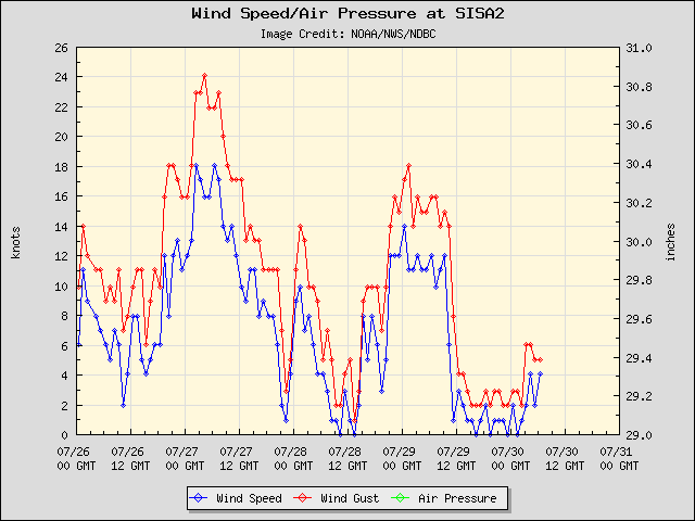 5-day plot - Wind Speed, Wind Gust and Atmospheric Pressure at SISA2