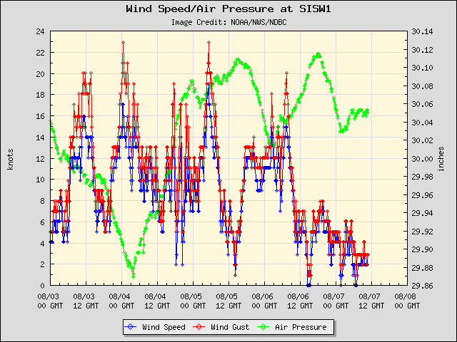 5-day plot - Wind Speed, Wind Gust and Atmospheric Pressure at SISW1